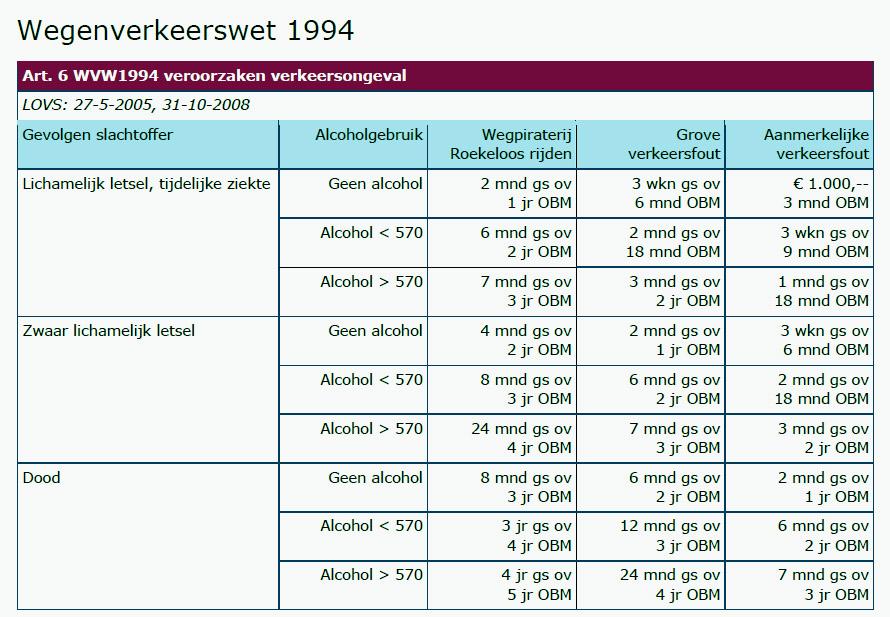 https://www.stephanwetzels.nl/wordpress/docs/Straffen%20overtreden%20wegen%20verkeerswet.jpg
