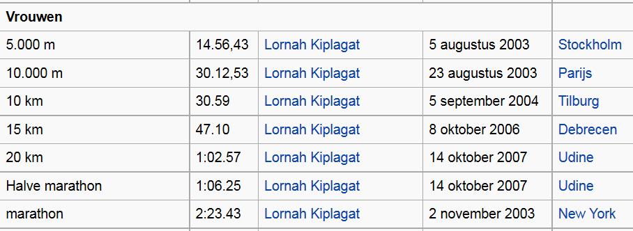 Nederlandse atletiek records vrouwen?